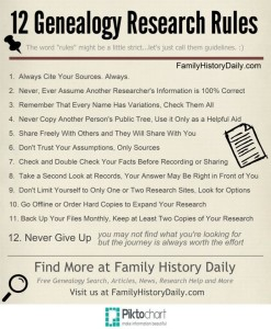 Rules for Genealogy